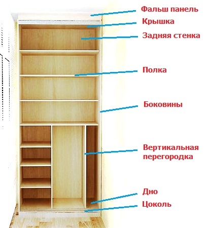 Устройство шкафа для балкона