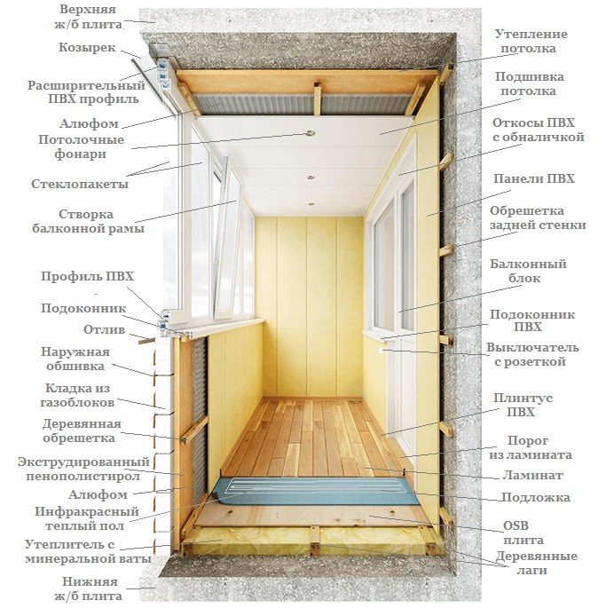 Внутренняя обшивка балкона, лоджии. отделка балконов харьков.